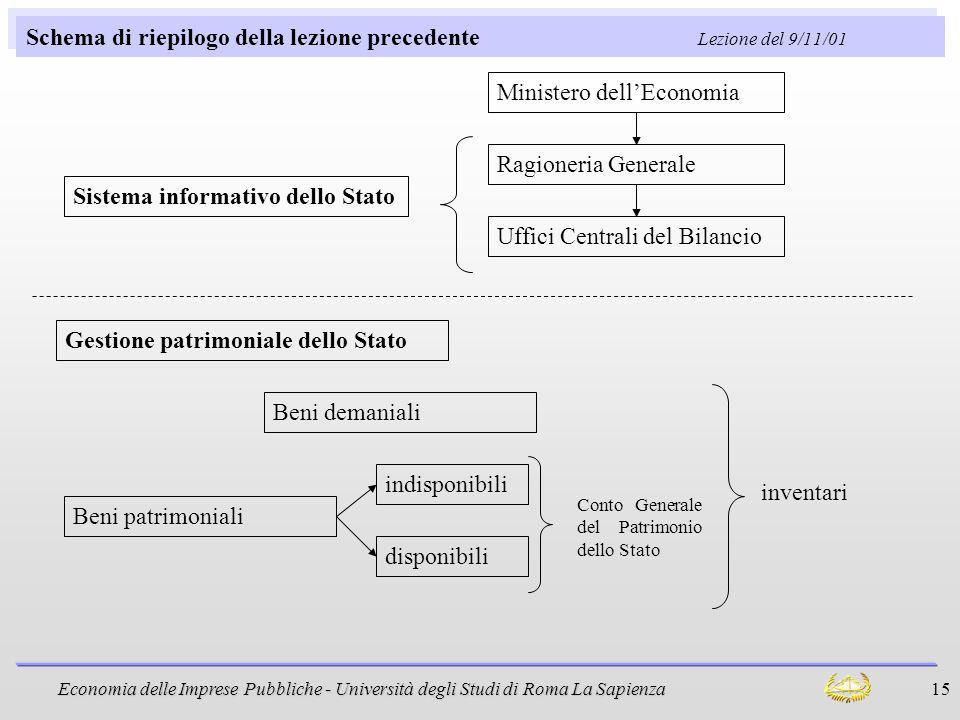 Economia delle Imprese Pubbliche - Università degli Studi di Roma La Sapienza 15 Schema di riepilogo della lezione precedente Lezione del 9/11/01 Sist