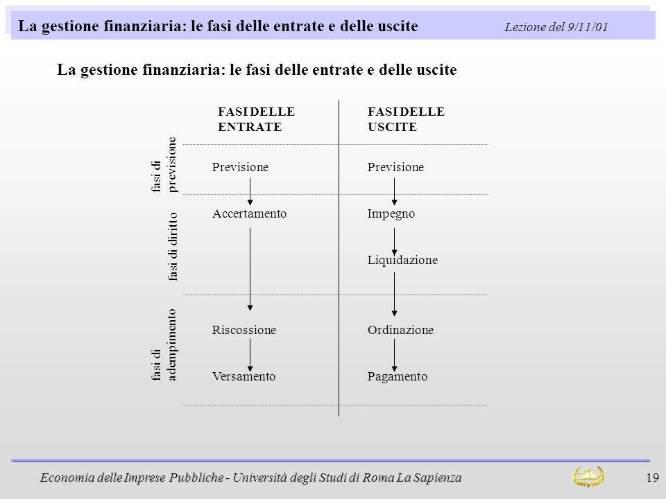Economia delle Imprese Pubbliche - Università degli Studi di Roma La Sapienza 19 La gestione finanziaria: le fasi delle entrate e delle uscite Lezione