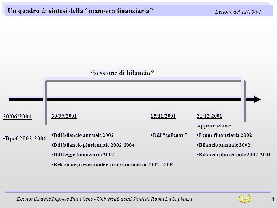 Economia delle Imprese Pubbliche - Università degli Studi di Roma La Sapienza 4 Un quadro di sintesi della manovra finanziaria 30/06/2001 Dpef 2002-20