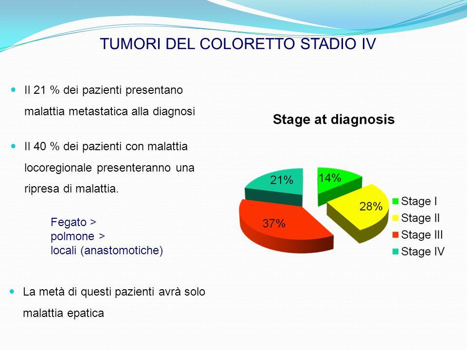 Il 40 % dei pazienti con malattia locoregionale presenteranno una ripresa di malattia. TUMORI DEL COLORETTO STADIO IV Fegato > polmone > locali (anast