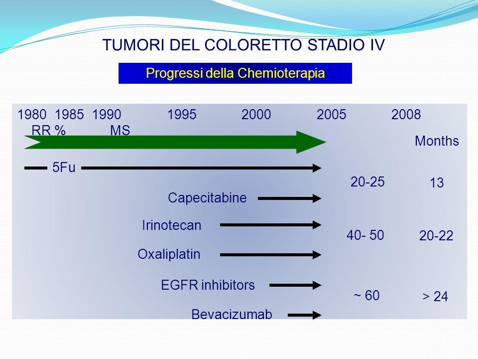 1980198519901995200020052008 RR % MS 5Fu Capecitabine 20-25 13 Irinotecan Oxaliplatin EGFR inhibitors Bevacizumab 40- 50 20-22 ~ 60 > 24 Months TUMORI