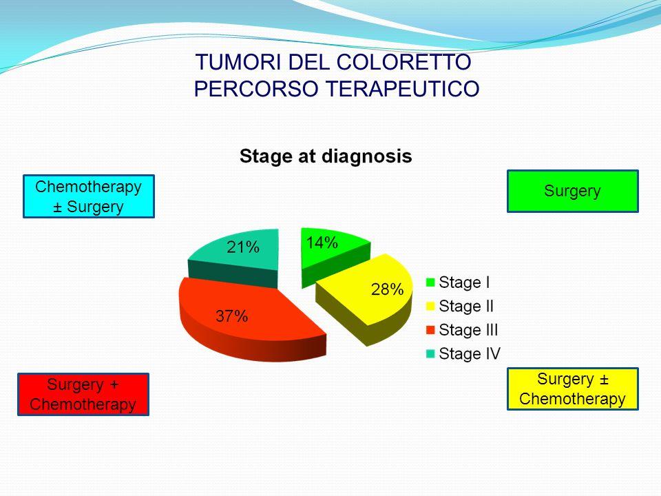 TUMORI DEL COLORETTO PERCORSO TERAPEUTICO Surgery Surgery ± Chemotherapy Chemotherapy ± Surgery Surgery + Chemotherapy