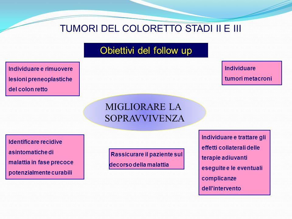 MIGLIORARE LA SOPRAVVIVENZA Rassicurare il paziente sul decorso della malattia TUMORI DEL COLORETTO STADI II E III Obiettivi del follow up Identificar