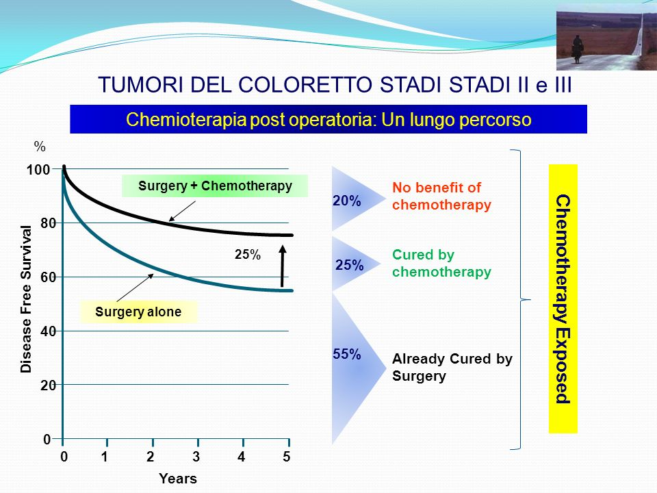 Years 0 20 40 60 80 100 012345 Surgery alone Surgery + Chemotherapy % Disease Free Survival TUMORI DEL COLORETTO STADI STADI II e III 55% Already Cured by Surgery 20% No benefit of chemotherapy 25% 25%25% Cured by chemotherapy Chemotherapy Exposed Chemioterapia post operatoria: Un lungo percorso