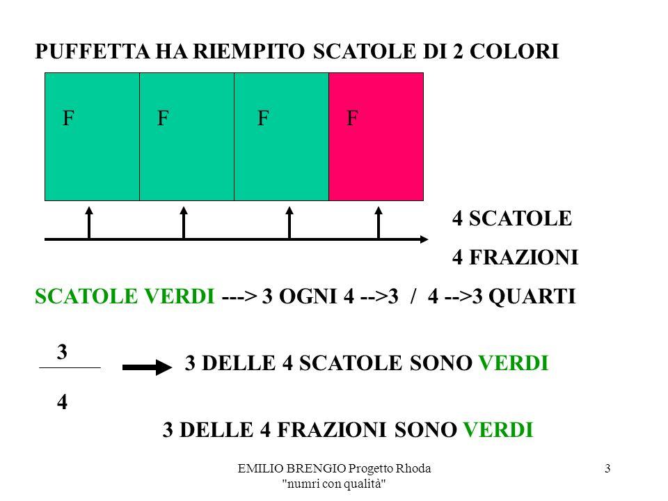 EMILIO BRENGIO Progetto Rhoda numri con qualità 2 4 SCATOLE SCATOLE VERDI ---> 3 OGNI 4 -->3 / 4 -->3 QUARTI 3 4 3 DELLE 4 SCATOLE SONO VERDI PUFFETTA HA RIEMPITO SCATOLE DI 2 COLORI