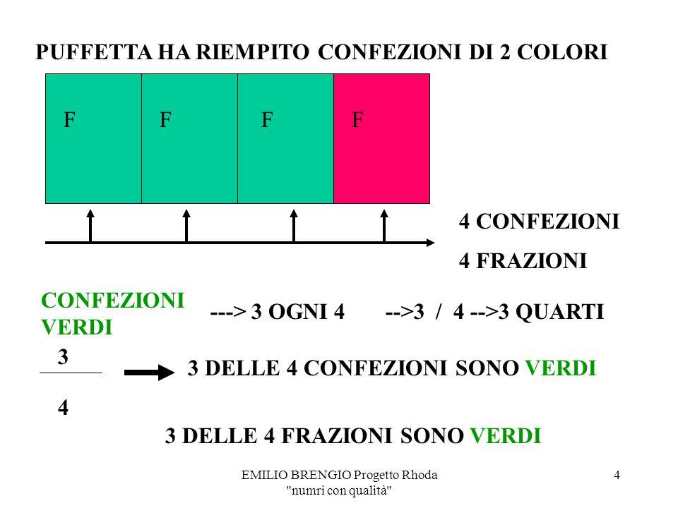 EMILIO BRENGIO Progetto Rhoda numri con qualità 3 4 SCATOLE SCATOLE VERDI ---> 3 OGNI 4 -->3 / 4 -->3 QUARTI 3 4 3 DELLE 4 SCATOLE SONO VERDI 3 DELLE 4 FRAZIONI SONO VERDI PUFFETTA HA RIEMPITO SCATOLE DI 2 COLORI 4 FRAZIONI FFFF