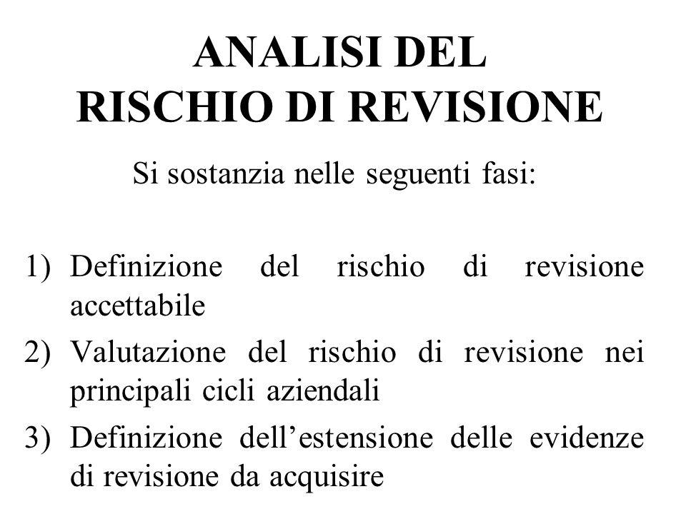 ANALISI DEL RISCHIO DI REVISIONE Si sostanzia nelle seguenti fasi: 1)Definizione del rischio di revisione accettabile 2)Valutazione del rischio di rev