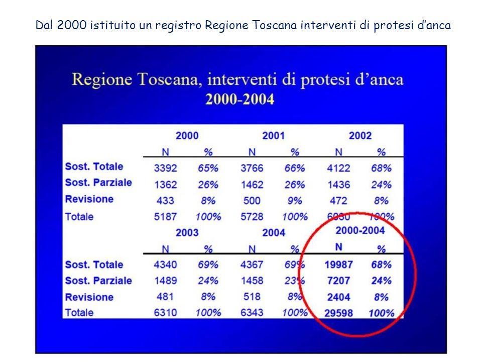 Dal 2000 istituito un registro Regione Toscana interventi di protesi danca