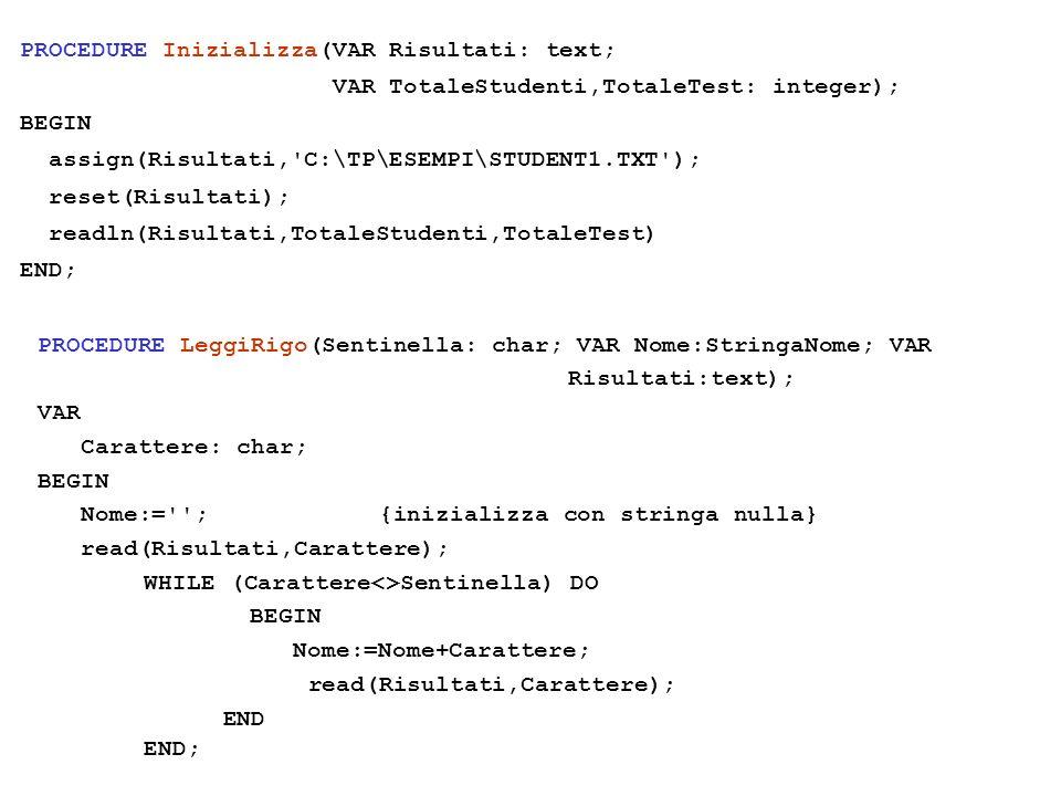 PROCEDURE Inizializza(VAR Risultati: text; VAR TotaleStudenti,TotaleTest: integer); BEGIN assign(Risultati, C:\TP\ESEMPI\STUDENT1.TXT ); reset(Risultati); readln(Risultati,TotaleStudenti,TotaleTest) END; PROCEDURE LeggiRigo(Sentinella: char; VAR Nome:StringaNome; VAR Risultati:text); VAR Carattere: char; BEGIN Nome:= ; {inizializza con stringa nulla} read(Risultati,Carattere); WHILE (Carattere<>Sentinella) DO BEGIN Nome:=Nome+Carattere; read(Risultati,Carattere); END END;