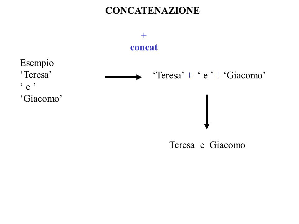 CONCATENAZIONE + concat Esempio Teresa e Giacomo Teresa + e + Giacomo Teresa e Giacomo