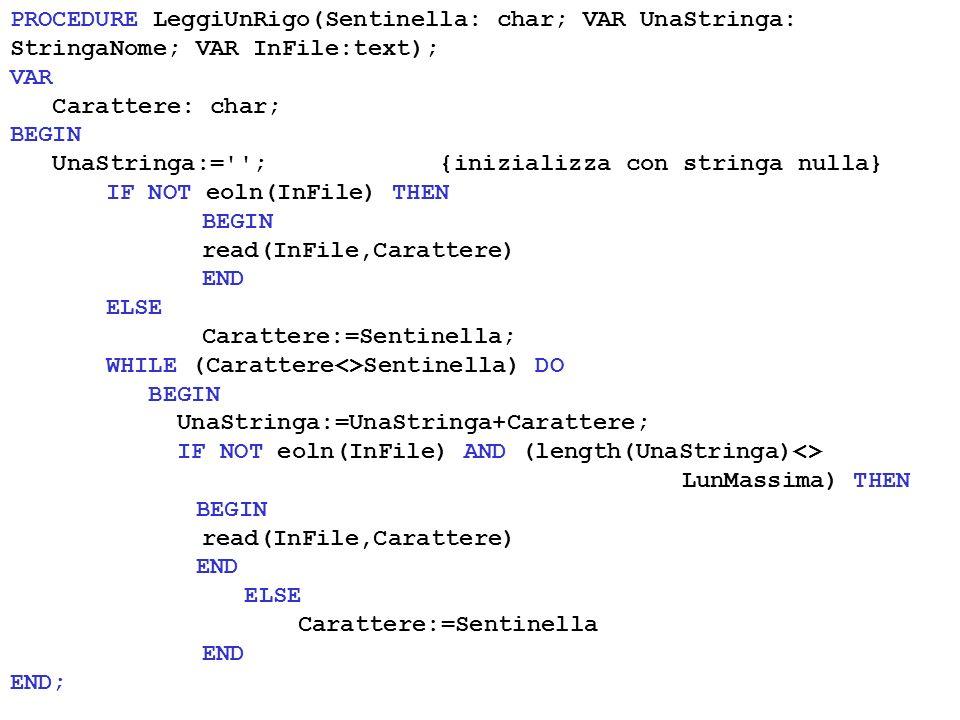 PROCEDURE LeggiUnRigo(Sentinella: char; VAR UnaStringa: StringaNome; VAR InFile:text); VAR Carattere: char; BEGIN UnaStringa:= ; {inizializza con stringa nulla} IF NOT eoln(InFile) THEN BEGIN read(InFile,Carattere) END ELSE Carattere:=Sentinella; WHILE (Carattere<>Sentinella) DO BEGIN UnaStringa:=UnaStringa+Carattere; IF NOT eoln(InFile) AND (length(UnaStringa)<> LunMassima) THEN BEGIN read(InFile,Carattere) END ELSE Carattere:=Sentinella END END;