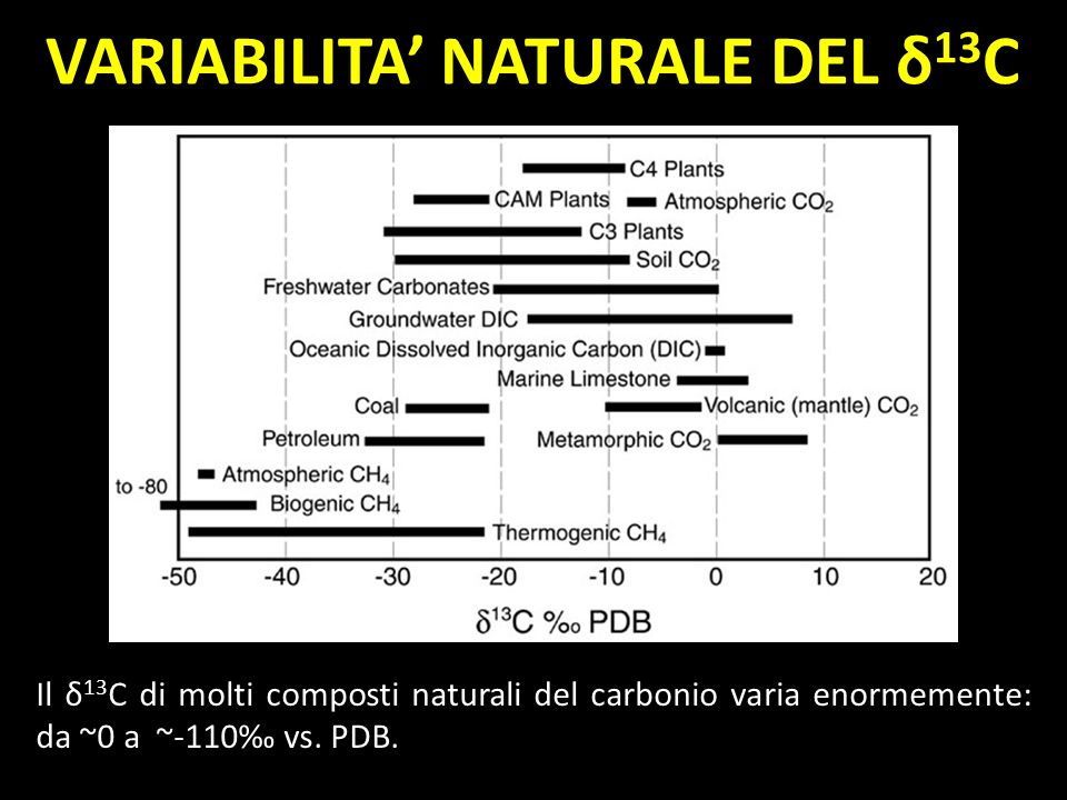 VARIABILITA NATURALE DEL δ 13 C Il δ 13 C di molti composti naturali del carbonio varia enormemente: da ~0 a ~-110 vs. PDB.