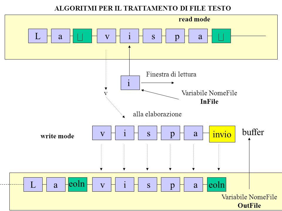 ALGORITMI PER IL TRATTAMENTO DI FILE TESTO write mode vispa buffer invio Variabile NomeFile OutFile eoln Lavispa read mode Lavispa i Finestra di lettu