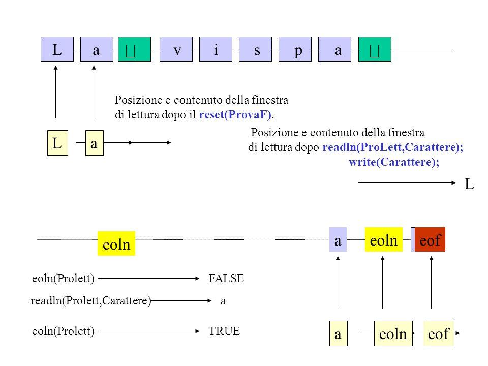Lavispa L Posizione e contenuto della finestra di lettura dopo il reset(ProvaF). a Posizione e contenuto della finestra di lettura dopo readln(ProLett