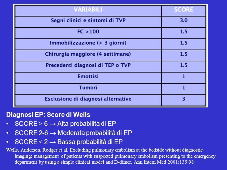 Diagnosi EP: Score di Wells SCORE > 6 Alta probabilità di EP SCORE 2-6 Moderata probabilità di EP SCORE < 2 Bassa probabilità di EP Wells, Anderson, R