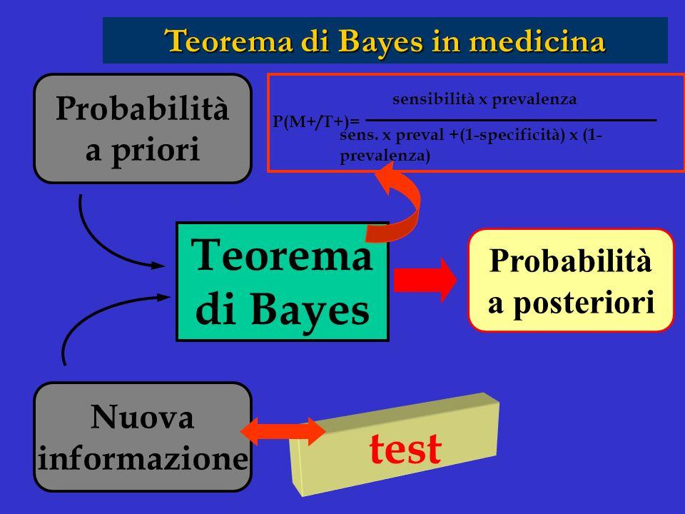 Probabilità a priori Nuova informazione Probabilità a posteriori Teorema di Bayes Teorema di Bayes in medicina test P(M+/T+)= sensibilità x prevalenza