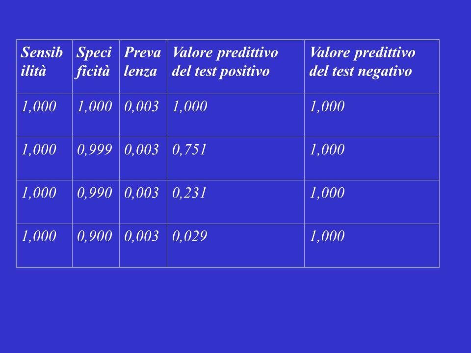 Sensib ilità Speci ficità Preva lenza Valore predittivo del test positivo Valore predittivo del test negativo 1,000 0,0031,000 0,9990,0030,7511,000 0,