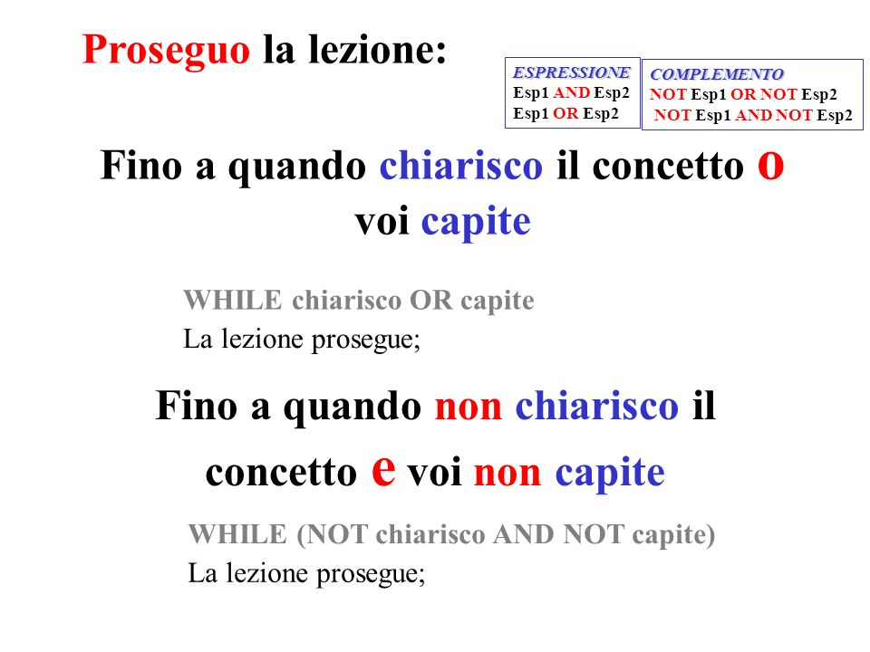 Fino a quando chiarisco il concetto o voi capite Fino a quando non chiarisco il concetto e voi non capite Proseguo la lezione: WHILE chiarisco OR capite La lezione prosegue; WHILE (NOT chiarisco AND NOT capite) La lezione prosegue; ESPRESSIONE Esp1 AND Esp2 Esp1 OR Esp2 COMPLEMENTO NOT Esp1 OR NOT Esp2 NOT Esp1 AND NOT Esp2