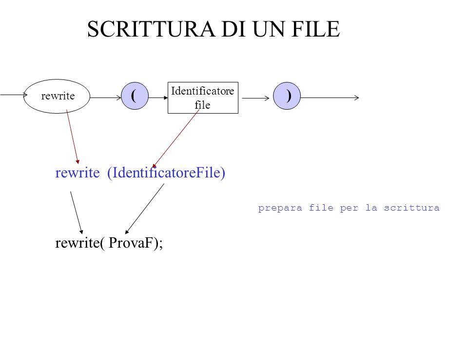 SCRITTURA DI UN FILE rewrite (IdentificatoreFile) Identificatore file rewrite () rewrite( ProvaF); prepara file per la scrittura