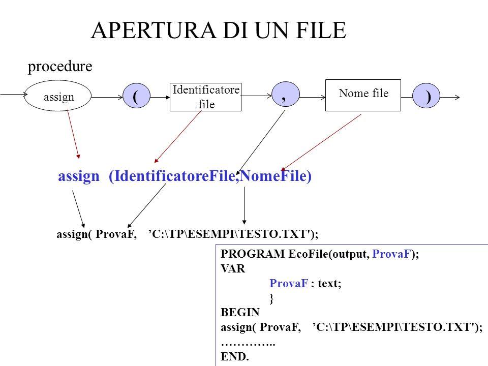 APERTURA DI UN FILE assign( ProvaF, C:\TP\ESEMPI\TESTO.TXT ); assign (IdentificatoreFile,NomeFile) PROGRAM EcoFile(output, ProvaF); VAR ProvaF : text; } BEGIN assign( ProvaF, C:\TP\ESEMPI\TESTO.TXT ); …………..