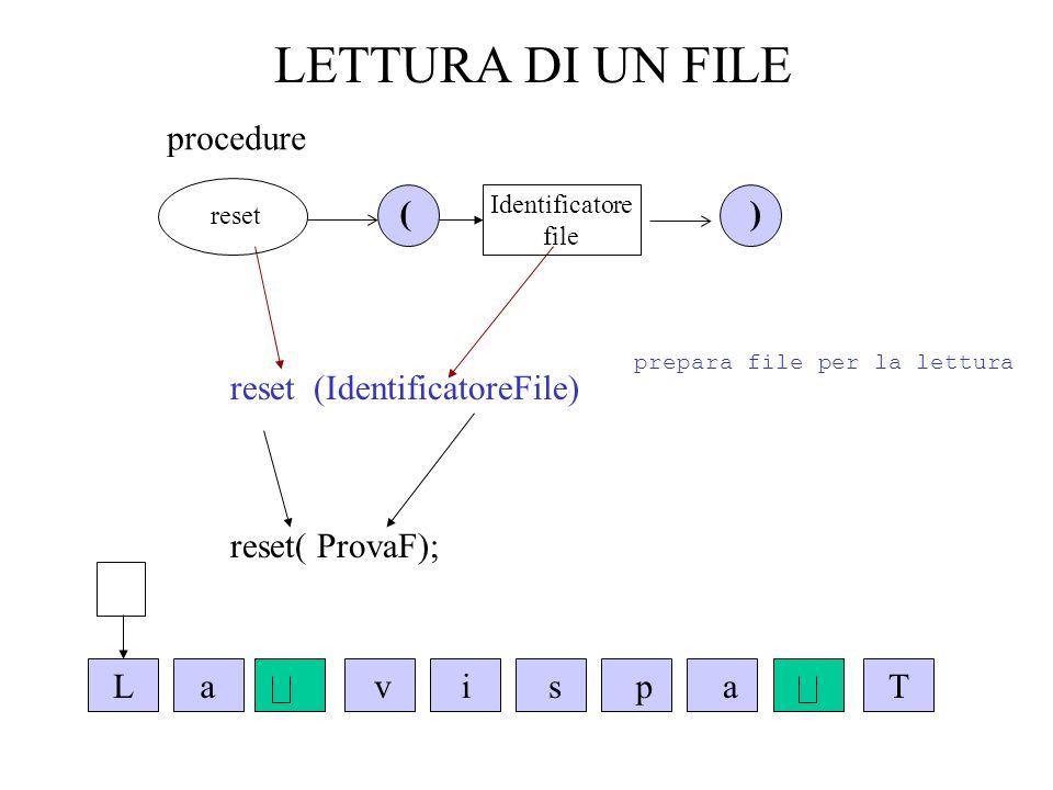 LETTURA DI UN FILE reset nei vari dialetti Supponiamo che il file dati si chiami TESTO.txt VAX e standard Pascal reset(Testo) TURBO PASCAL assign(Infile,TESTO.txt) reset(Infile,TESTO.txt) APPLE PASCAL reset(Infile,TESTO.txt)