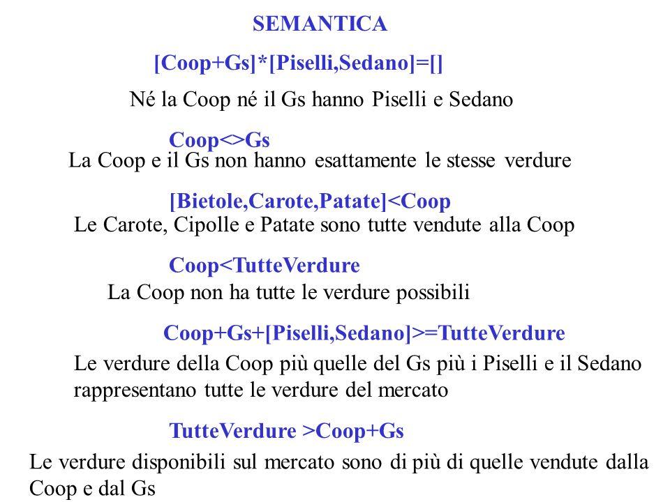 SEMANTICA [Coop+Gs]*[Piselli,Sedano]=[] Né la Coop né il Gs hanno Piselli e Sedano Coop<>Gs La Coop e il Gs non hanno esattamente le stesse verdure [Bietole,Carote,Patate]<Coop Le Carote, Cipolle e Patate sono tutte vendute alla Coop Coop<TutteVerdure La Coop non ha tutte le verdure possibili Coop+Gs+[Piselli,Sedano]>=TutteVerdure Le verdure della Coop più quelle del Gs più i Piselli e il Sedano rappresentano tutte le verdure del mercato TutteVerdure >Coop+Gs Le verdure disponibili sul mercato sono di più di quelle vendute dalla Coop e dal Gs