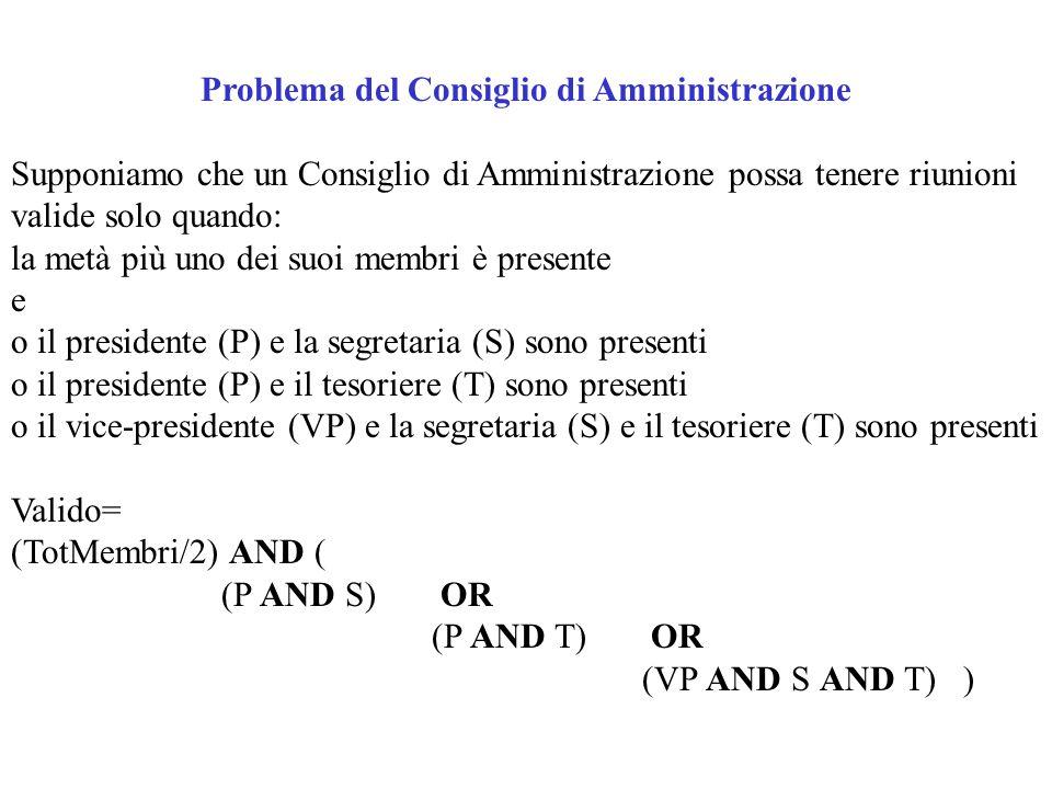 Problema del Consiglio di Amministrazione Supponiamo che un Consiglio di Amministrazione possa tenere riunioni valide solo quando: la metà più uno dei suoi membri è presente e o il presidente (P) e la segretaria (S) sono presenti o il presidente (P) e il tesoriere (T) sono presenti o il vice-presidente (VP) e la segretaria (S) e il tesoriere (T) sono presenti Valido= (TotMembri/2) AND ( (P AND S) OR (P AND T) OR (VP AND S AND T) )
