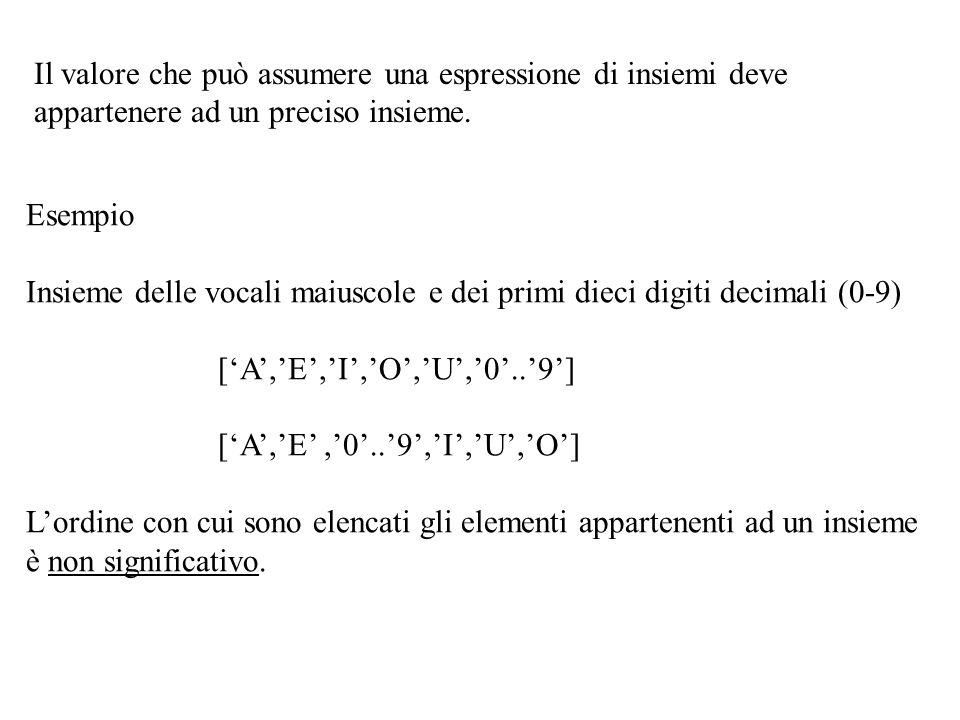 Coop:=[Bietole..Patate, Spinaci]; Gs:=[Asparagi..Carote,Pomodori,Spinaci] TutteVerdure:=[Asparagi..Spinaci]; Nella set variable Verdure possiamo mettere il risultato delle operazioni insiemistiche che si possono applicare agli insiemi Coop e Gs e TutteVerdure Verdure:=Coop+Gs [Asparagi..Patate, Pomodori, Spinaci] Verdure:=Coop*Gs [Bietole..Carote, Spinaci] Verdure:=TutteVerdure-Coop [Asparagi,Piselli..Sedano] Verdure:=TutteVerdure-Gs [Cipolle..Piselli,Sedano] Verdure:=TutteVerdure-Coop-GS [Piselli,Sedano] Verdure:=Gs-Coop [Asparagi,Pomodori,Spinaci] Verdure:=Coop-GS [Cipolle,Patate] Asparagi, Bietole, Broccoli, Carote, Cipolle, Patate, Piselli, Pomodori, Sedano,Spinaci Bietole, Broccoli, Carote, Cipolle, Patate, Spinaci Asparagi, Bietole, Broccoli, Carote, Pomodori, Spinaci TutteVerdure Coop Gs