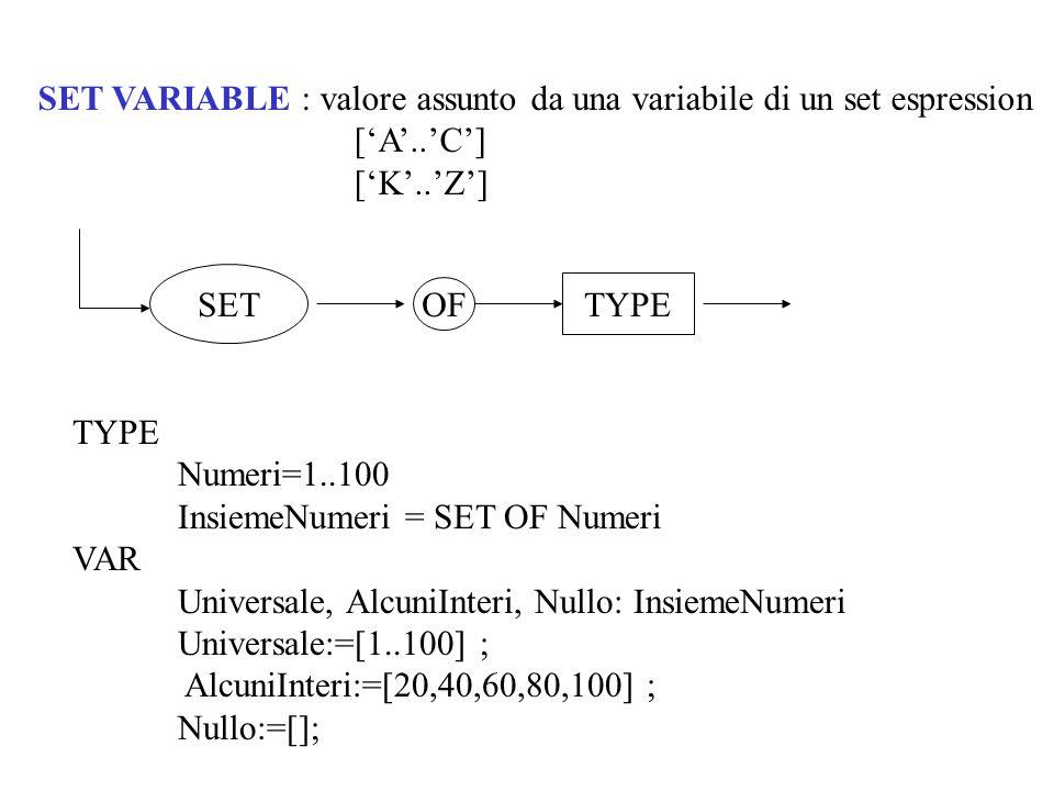 PROCEDURE RegistraInformazioni(VAR InsiemeMinuscole: MinuSetType; VAR InsiemeMaiuscole: MaiuSetType; VAR Teresa:text); {} VAR Ch:char; BEGIN WHILE NOT eof(Teresa) DO BEGIN read(Teresa,Ch); IF Ch IN [a..z] THEN InsiemeMinuscole:= InsiemeMinuscole - [Ch] ELSE IF Ch IN [A..Z] THEN InsiemeMaiuscole:= InsiemeMaiuscole + [Ch] END END;