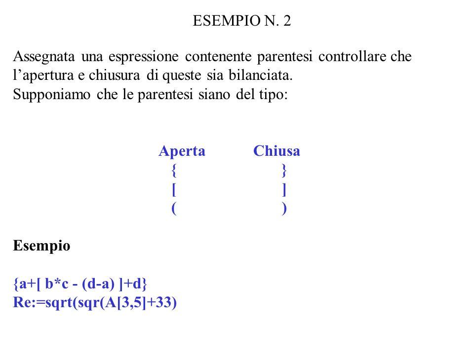ESEMPIO N. 2 Assegnata una espressione contenente parentesi controllare che lapertura e chiusura di queste sia bilanciata. Supponiamo che le parentesi