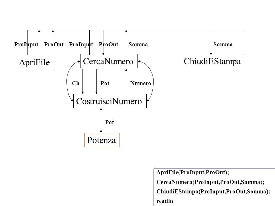 ApriFile(ProInput,ProOut); CercaNumero(ProInput,ProOut,Somma); ChiudiEStampa(ProInput,ProOut,Somma); readln ProOut ApriFile ProInput CercaNumero ProOutProInputSomma ChiudiEStampa Somma Potenza Pot CostruisciNumero PotChNumero