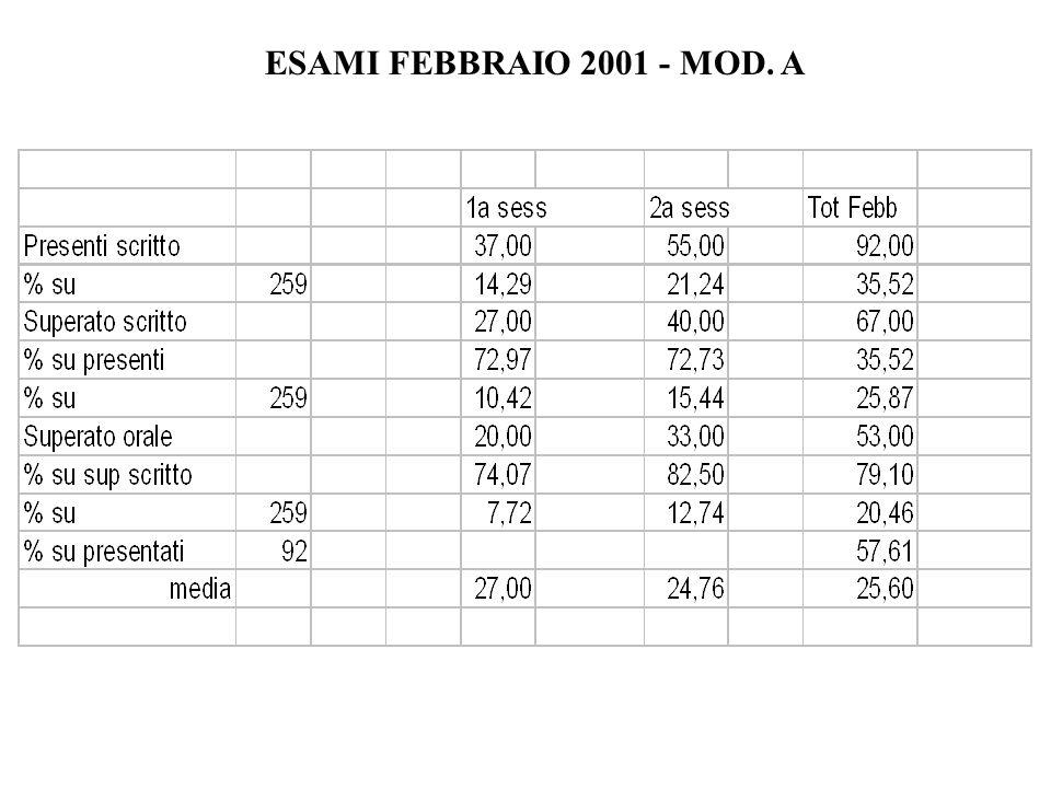ESAMI FEBBRAIO 2001 - MOD. A