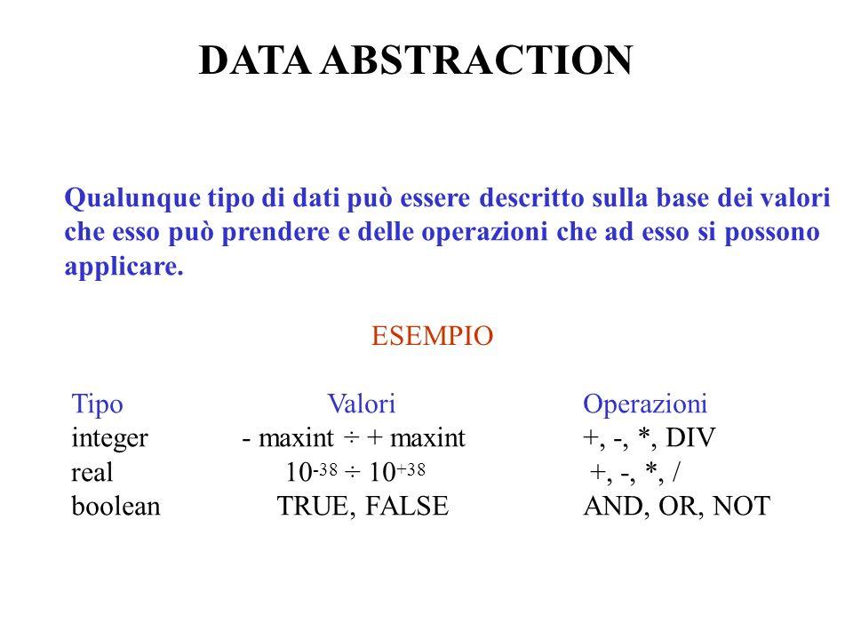 DATA ABSTRACTION Qualunque tipo di dati può essere descritto sulla base dei valori che esso può prendere e delle operazioni che ad esso si possono applicare.