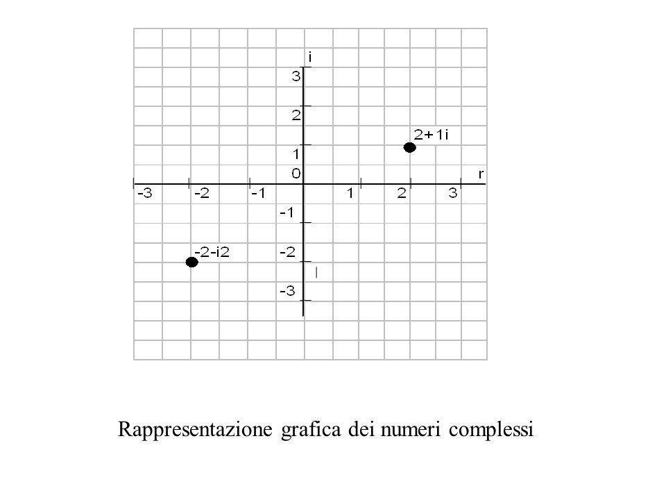 Rappresentazione grafica dei numeri complessi