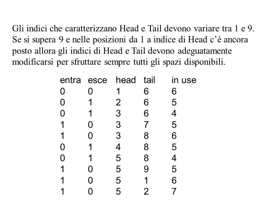 Gli indici che caratterizzano Head e Tail devono variare tra 1 e 9. Se si supera 9 e nelle posizioni da 1 a indice di Head cè ancora posto allora gli
