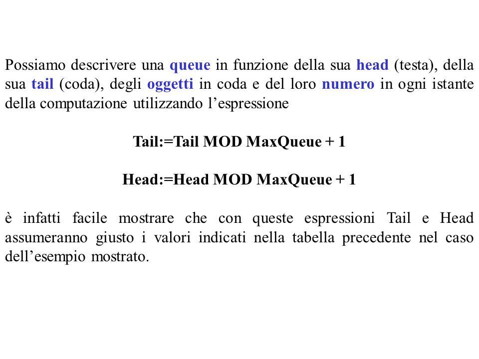 Possiamo descrivere una queue in funzione della sua head (testa), della sua tail (coda), degli oggetti in coda e del loro numero in ogni istante della computazione utilizzando lespressione Tail:=Tail MOD MaxQueue + 1 Head:=Head MOD MaxQueue + 1 è infatti facile mostrare che con queste espressioni Tail e Head assumeranno giusto i valori indicati nella tabella precedente nel caso dellesempio mostrato.