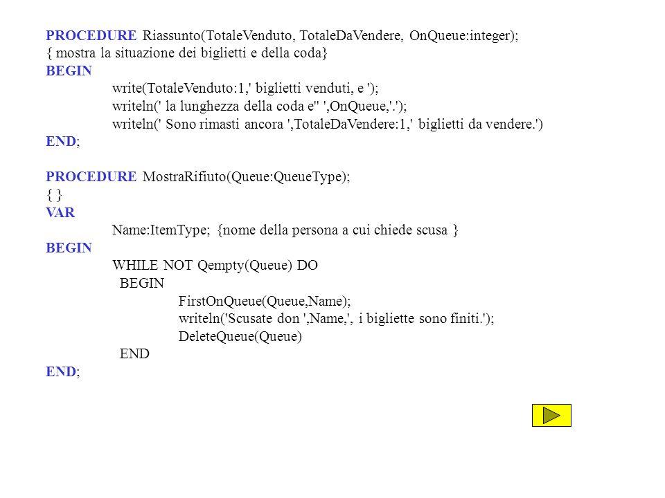 PROCEDURE Riassunto(TotaleVenduto, TotaleDaVendere, OnQueue:integer); { mostra la situazione dei biglietti e della coda} BEGIN write(TotaleVenduto:1, biglietti venduti, e ); writeln( la lunghezza della coda e ,OnQueue, . ); writeln( Sono rimasti ancora ,TotaleDaVendere:1, biglietti da vendere. ) END; PROCEDURE MostraRifiuto(Queue:QueueType); { } VAR Name:ItemType; {nome della persona a cui chiede scusa } BEGIN WHILE NOT Qempty(Queue) DO BEGIN FirstOnQueue(Queue,Name); writeln( Scusate don ,Name, , i bigliette sono finiti. ); DeleteQueue(Queue) END END;