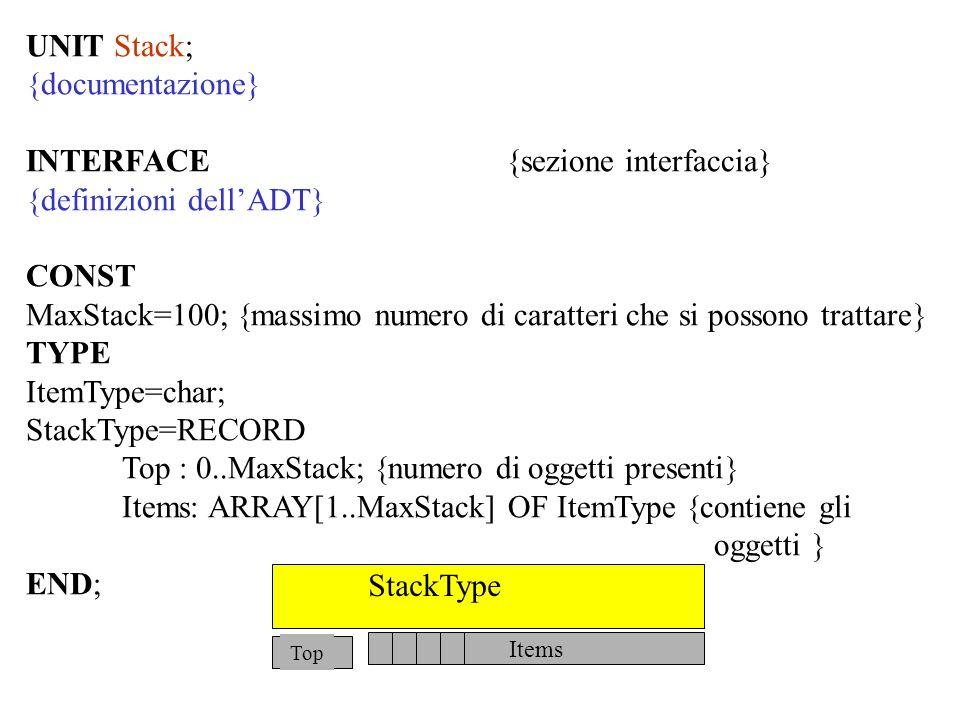 UNIT Stack; {documentazione} INTERFACE{sezione interfaccia} {definizioni dellADT} CONST MaxStack=100; massimo numero di caratteri che si possono trattare TYPE ItemType=char; StackType=RECORD Top : 0..MaxStack; numero di oggetti presenti Items: ARRAY[1..MaxStack] OF ItemType contiene gli oggetti END; Items StackType Top