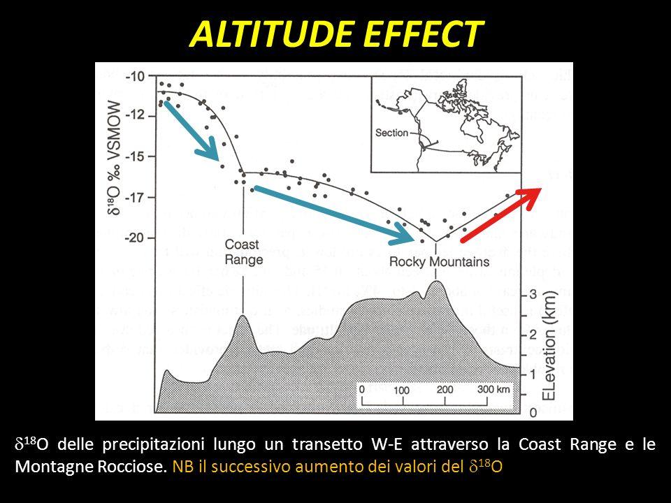 18 O delle precipitazioni lungo un transetto W-E attraverso la Coast Range e le Montagne Rocciose. NB il successivo aumento dei valori del 18 O