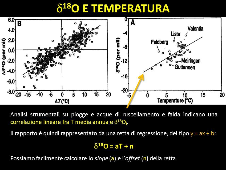 18 O 18 O E TEMPERATURA Analisi strumentali su piogge e acque di ruscellamento e falda indicano una correlazione lineare fra T media annua e 18 O l. I