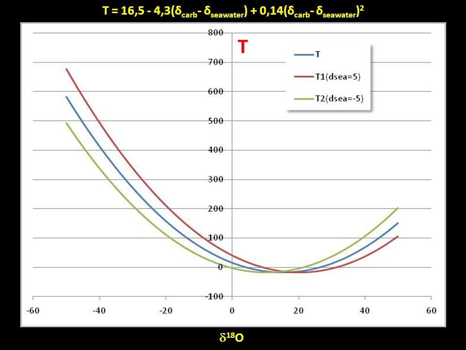 T 18 O T = 16,5 - 4,3(δ carb - δ seawater ) + 0,14(δ carb - δ seawater ) 2