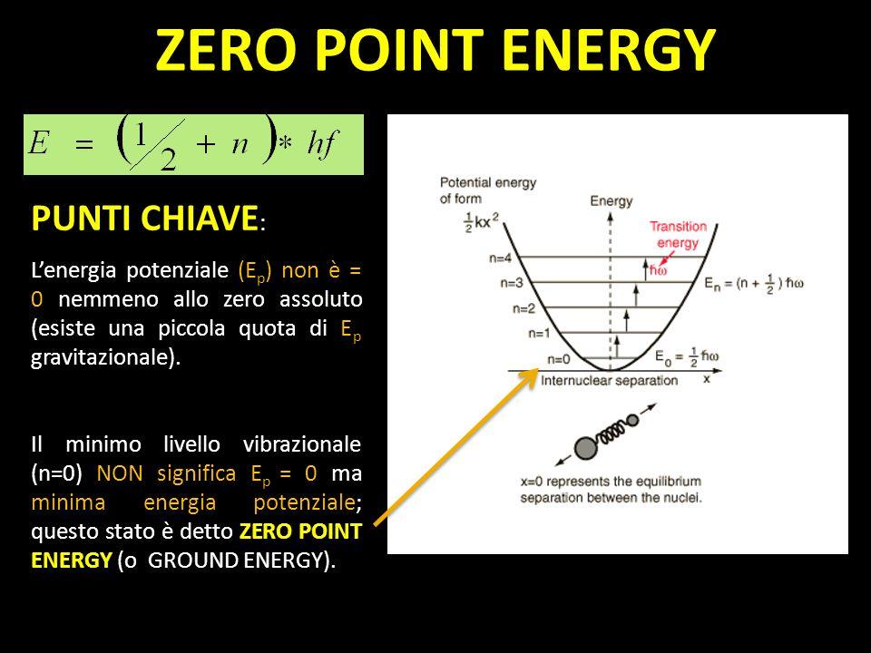 PUNTI CHIAVE : Lenergia potenziale (E p ) non è = 0 nemmeno allo zero assoluto (esiste una piccola quota di E p gravitazionale). Il minimo livello vib