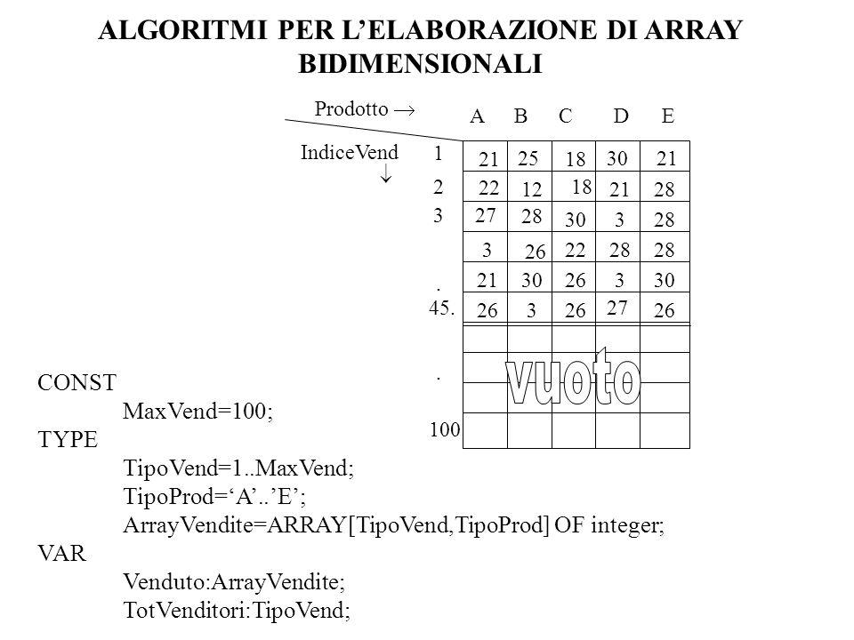 ABC D E Prodotto IndiceVend 18 122128 30328 32228 2126330 263 1 2 3. 45.. 100 21 22 25 28 26 27 18 30 27 21 CONST MaxVend=100; TYPE TipoVend=1..MaxVen
