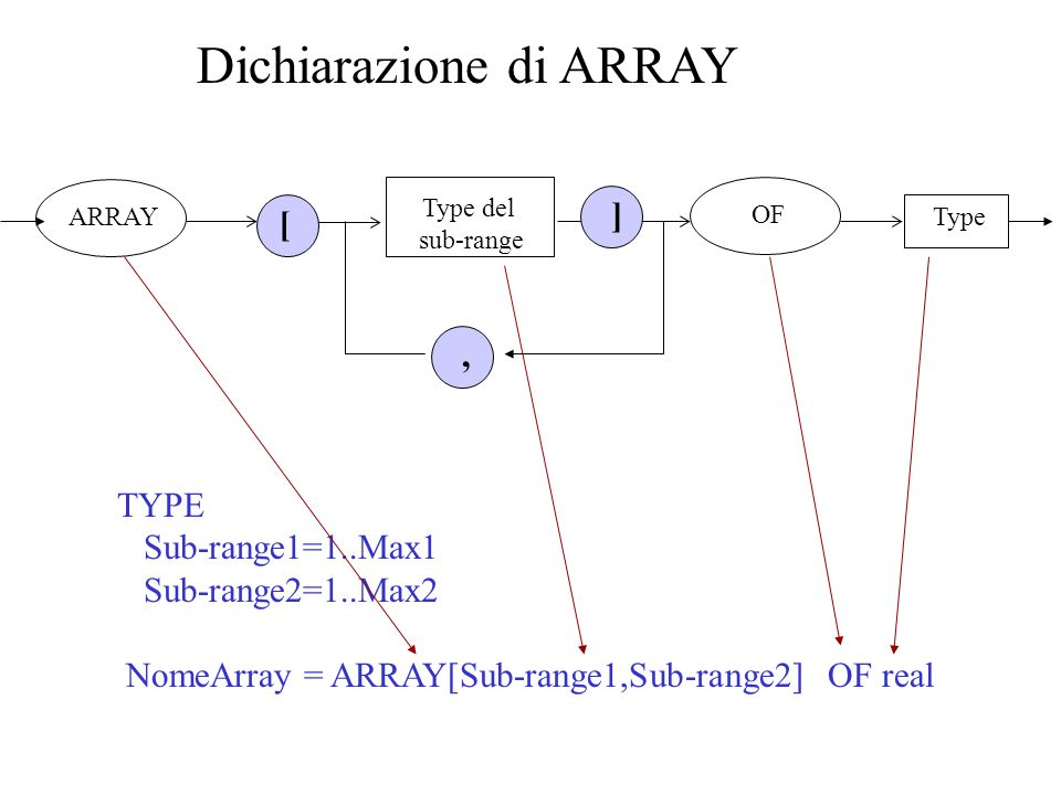 Dichiarazione di ARRAY TYPE Sub-range1=1..Max1 Sub-range2=1..Max2 NomeArray = ARRAY[Sub-range1,Sub-range2] OF real, ARRAY [ ] Type del sub-range OF Type