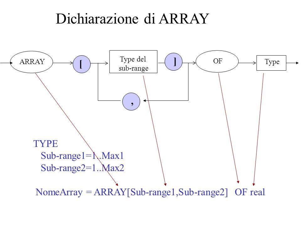 TYPE Sub-range1=1..Max1 Sub-range2=1..Max2 NomeArray = ARRAY[Sub-range1,Sub-range2] OF real VAR VotoStudente, Studente,Test : integer; Risultati: ArrayRisultati; BEGIN VotoStudente:=Risultati[Studente,Test], Accesso allarray [ ] espressioni dei sub-range identificatore