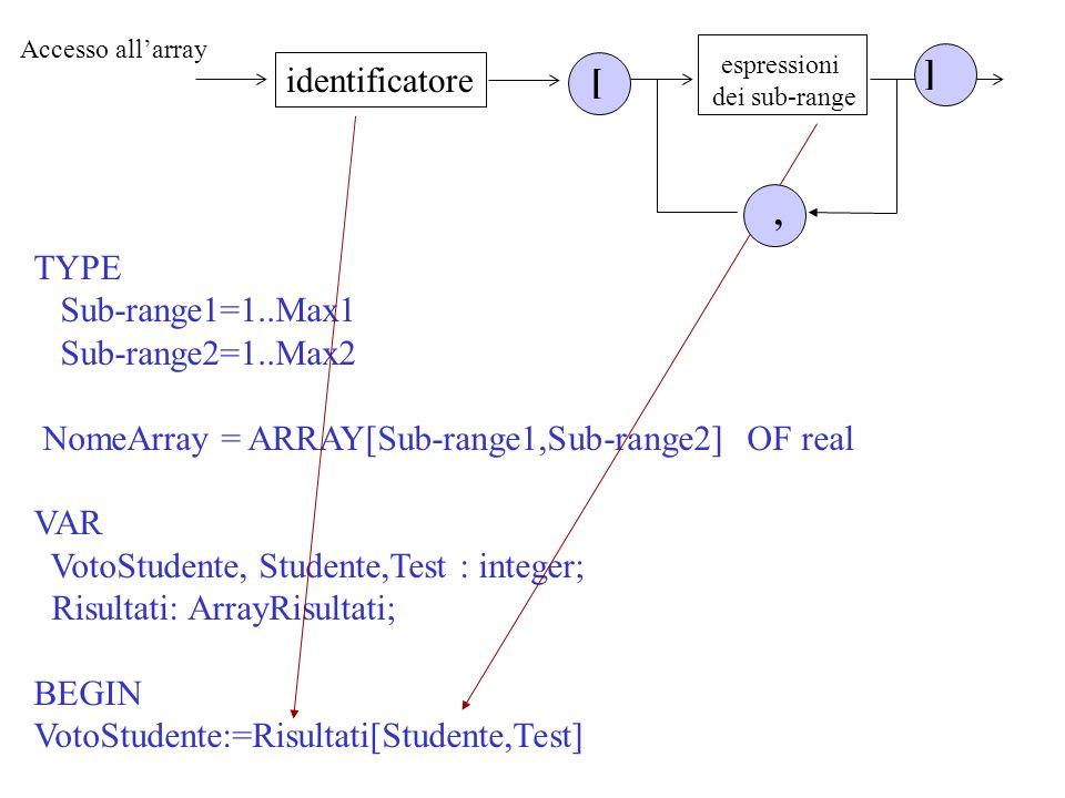 TYPE Sub-range1=1..Max1 Sub-range2=1..Max2 NomeArray = ARRAY[Sub-range1,Sub-range2] OF real VAR VotoStudente, Studente,Test : integer; Risultati: Arra