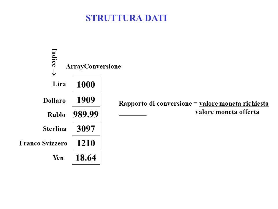 1000 1909 989.99 3097 1210 18.64 Lira Dollaro Rublo Sterlina Franco Svizzero Yen Indice ArrayConversione STRUTTURA DATI Rapporto di conversione = valo
