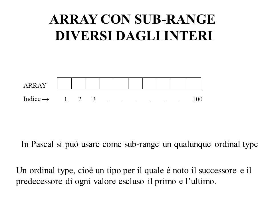 ARRAY CON SUB-RANGE DIVERSI DAGLI INTERI 123......100 Indice ARRAY In Pascal si può usare come sub-range un qualunque ordinal type Un ordinal type, ci
