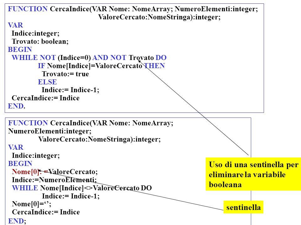 FUNCTION CercaIndice(VAR Nome: NomeArray; NumeroElementi:integer; ValoreCercato:NomeStringa):integer; VAR Indice:integer; Trovato: boolean; BEGIN WHIL