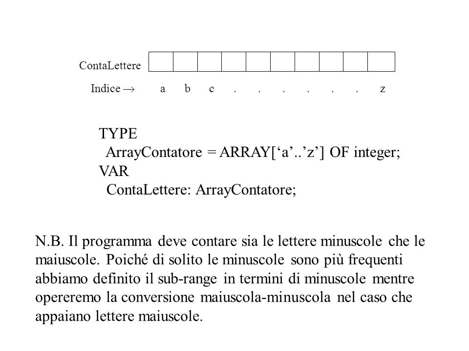 PROCEDURE Cambia(DaLirA:ArrayConversione;VAR AmmDaCamb, AmmCambiato:real); BEGIN write( Introduci ammontare da cambiare: ); readln(AmmDaCamb); AmmCambiato:= AmmDaCamb*DaLirA[NuovaMoneta]/DaLirA[DaMoneta]; END; BEGIN Istruzioni; DammiCambi(DaLireA); REPEAT DammiMonete(DaMoneta, NuovaMoneta); Cambia(DalireA,AmmontareDaCamb,AmmontareCambiato); MostraQuadroRiepilogativo(DaMoneta,NuovaMoneta, AmmontareDaCamb,AmmontareCambiato, Risposta) UNTIL Risposta IN [ S , s ] END.